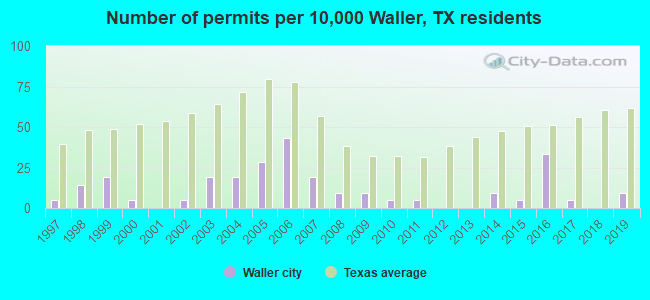Number of permits per 10,000 Waller, TX residents