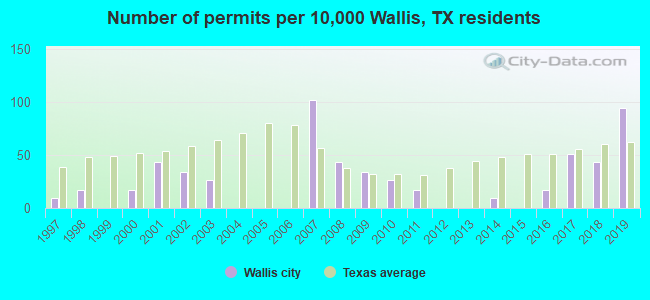 Number of permits per 10,000 Wallis, TX residents