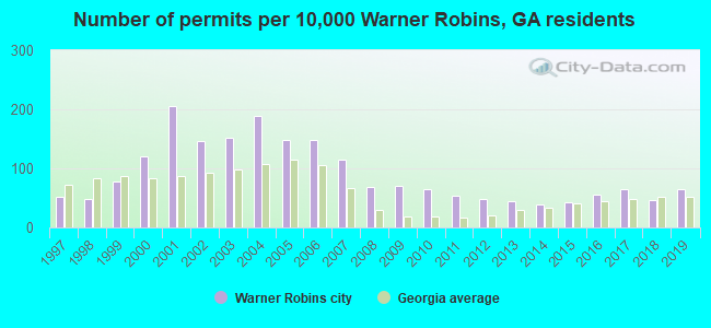 Number of permits per 10,000 Warner Robins, GA residents