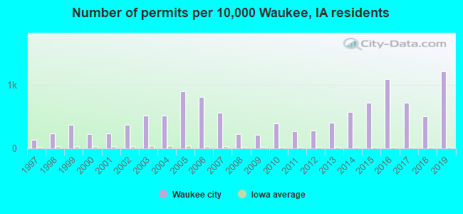 Number of permits per 10,000 Waukee, IA residents