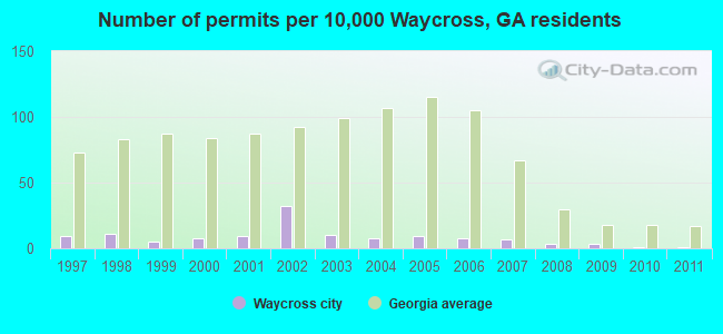 Number of permits per 10,000 Waycross, GA residents