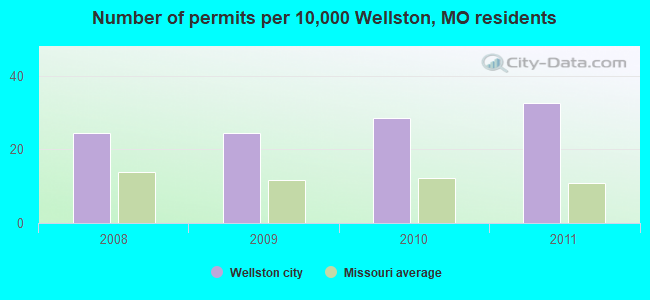 Number of permits per 10,000 Wellston, MO residents