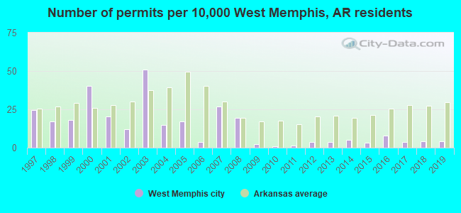 Number of permits per 10,000 West Memphis, AR residents