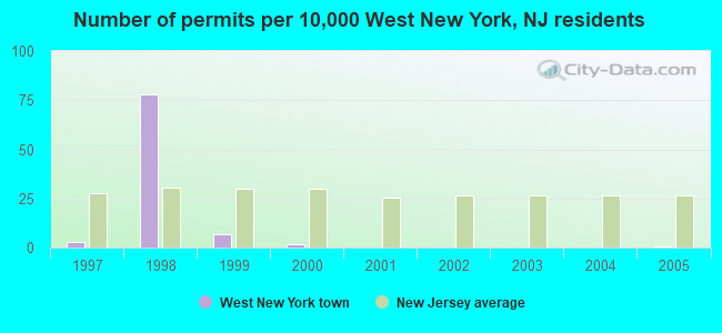 Number of permits per 10,000 West New York, NJ residents