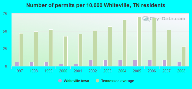 Number of permits per 10,000 Whiteville, TN residents