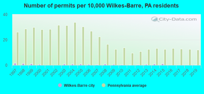 Number of permits per 10,000 Wilkes-Barre, PA residents