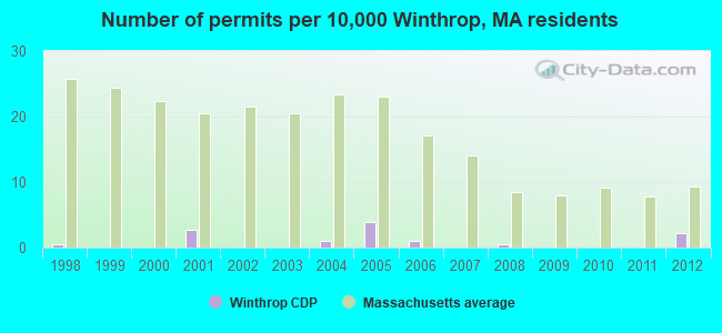 Number of permits per 10,000 Winthrop, MA residents