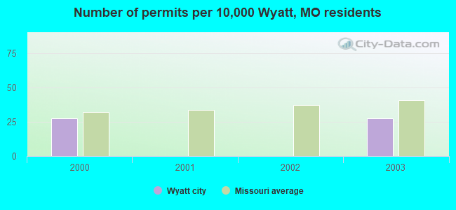Number of permits per 10,000 Wyatt, MO residents