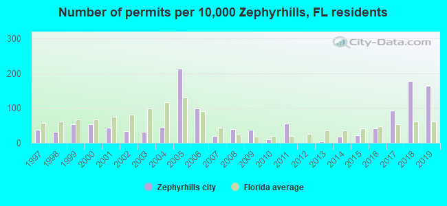 Number of permits per 10,000 Zephyrhills, FL residents