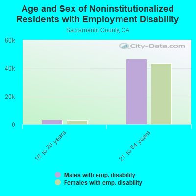 Sacramento County, California detailed profile - houses