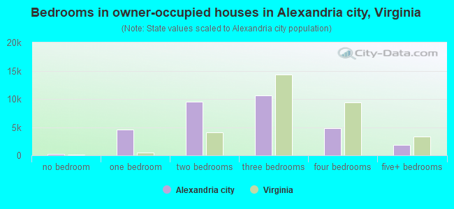 Bedrooms in owner-occupied houses in Alexandria city, Virginia
