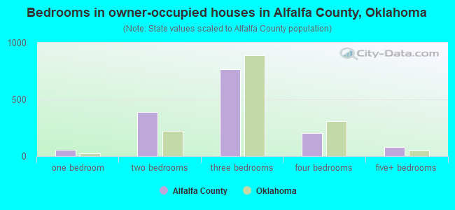Bedrooms in owner-occupied houses in Alfalfa County, Oklahoma