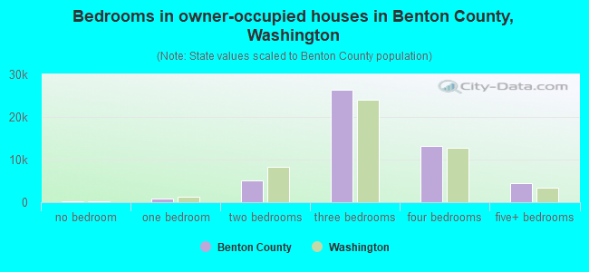 Bedrooms in owner-occupied houses in Benton County, Washington