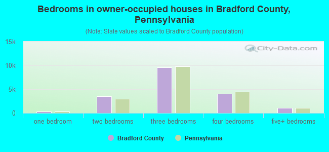 Bedrooms in owner-occupied houses in Bradford County, Pennsylvania
