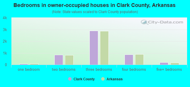 Bedrooms in owner-occupied houses in Clark County, Arkansas
