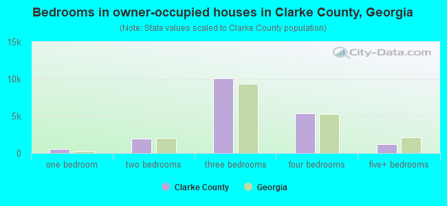 Bedrooms in owner-occupied houses in Clarke County, Georgia