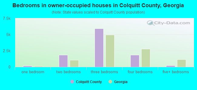 Bedrooms in owner-occupied houses in Colquitt County, Georgia