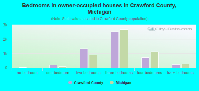 Bedrooms in owner-occupied houses in Crawford County, Michigan