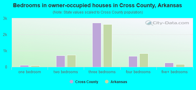 Bedrooms in owner-occupied houses in Cross County, Arkansas