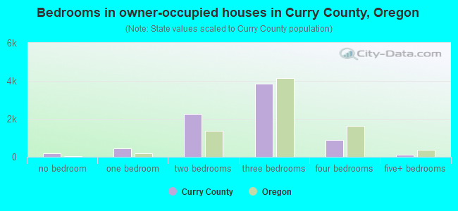 Bedrooms in owner-occupied houses in Curry County, Oregon