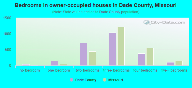 Bedrooms in owner-occupied houses in Dade County, Missouri