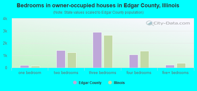 Bedrooms in owner-occupied houses in Edgar County, Illinois
