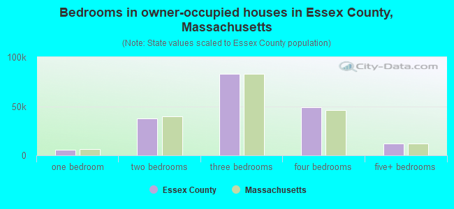Bedrooms in owner-occupied houses in Essex County, Massachusetts