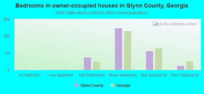 Bedrooms in owner-occupied houses in Glynn County, Georgia