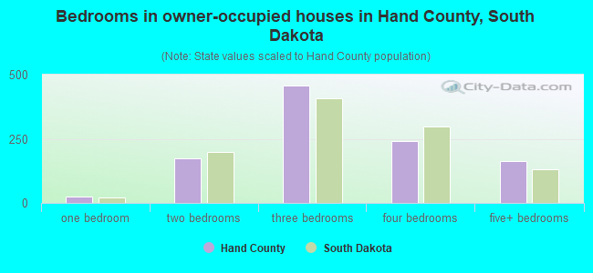 Bedrooms in owner-occupied houses in Hand County, South Dakota