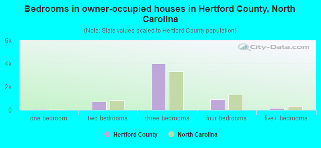 Bedrooms in owner-occupied houses in Hertford County, North Carolina