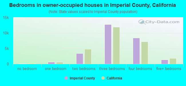Bedrooms in owner-occupied houses in Imperial County, California