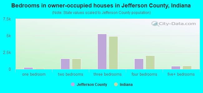 Bedrooms in owner-occupied houses in Jefferson County, Indiana
