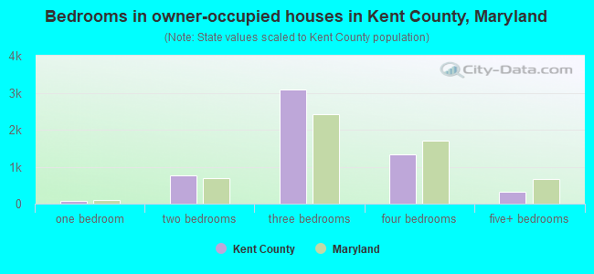 Bedrooms in owner-occupied houses in Kent County, Maryland