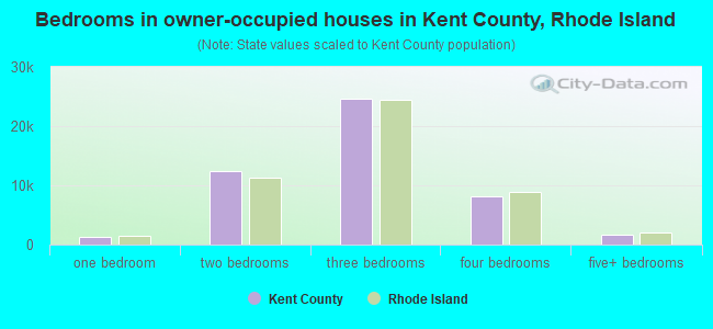 Bedrooms in owner-occupied houses in Kent County, Rhode Island