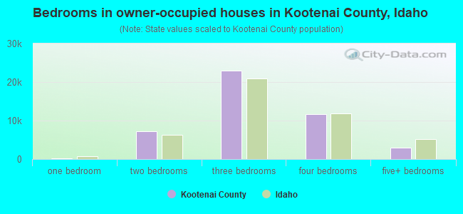 Bedrooms in owner-occupied houses in Kootenai County, Idaho