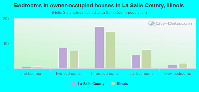 Bedrooms in owner-occupied houses in La Salle County, Illinois