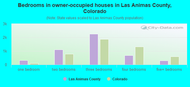 Bedrooms in owner-occupied houses in Las Animas County, Colorado