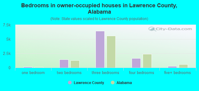 Bedrooms in owner-occupied houses in Lawrence County, Alabama