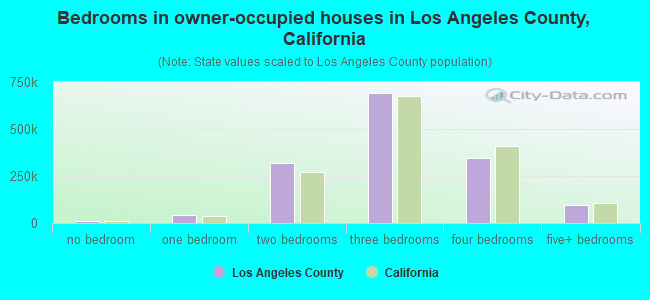 Bedrooms in owner-occupied houses in Los Angeles County, California