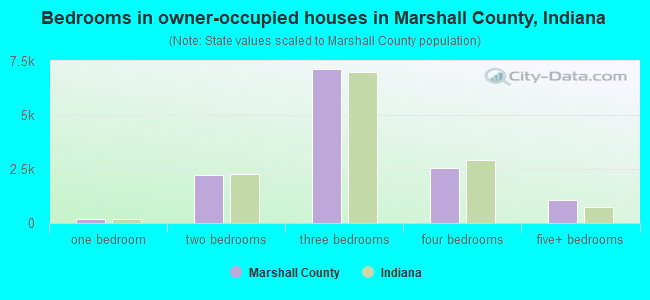 Bedrooms in owner-occupied houses in Marshall County, Indiana