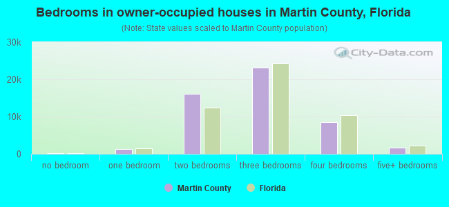 Bedrooms in owner-occupied houses in Martin County, Florida