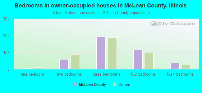 Bedrooms in owner-occupied houses in McLean County, Illinois
