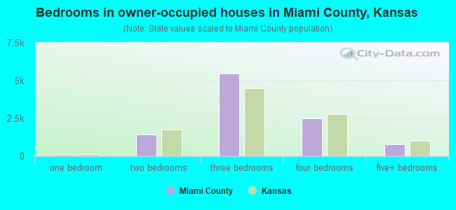 Bedrooms in owner-occupied houses in Miami County, Kansas