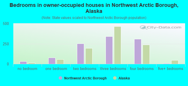 Bedrooms in owner-occupied houses in Northwest Arctic Borough, Alaska