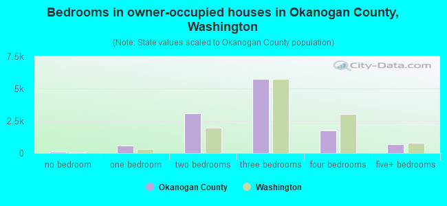 Bedrooms in owner-occupied houses in Okanogan County, Washington
