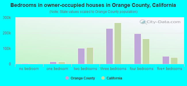 Bedrooms in owner-occupied houses in Orange County, California