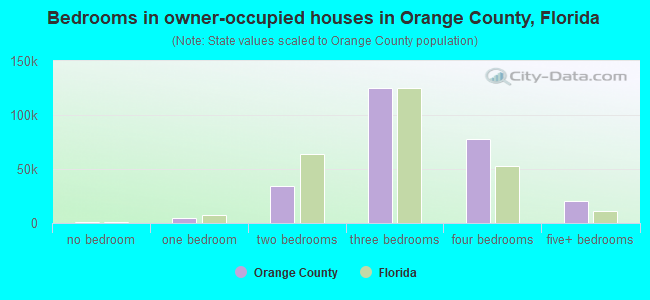 Orange County, Florida detailed profile - houses, real estate, cost