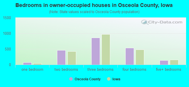Bedrooms in owner-occupied houses in Osceola County, Iowa