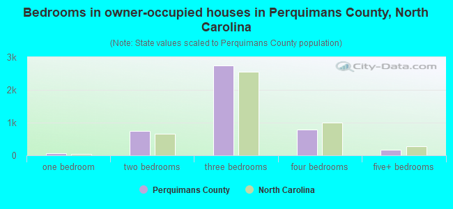 Bedrooms in owner-occupied houses in Perquimans County, North Carolina
