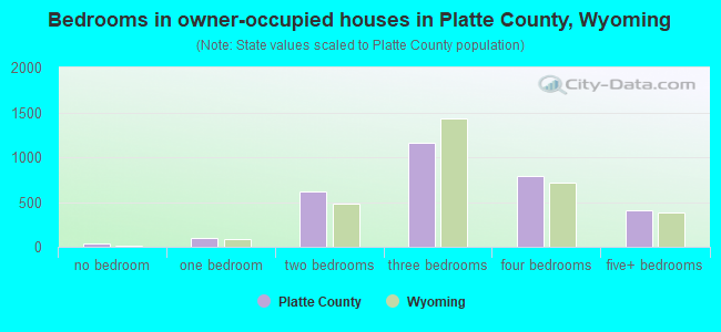 Bedrooms in owner-occupied houses in Platte County, Wyoming